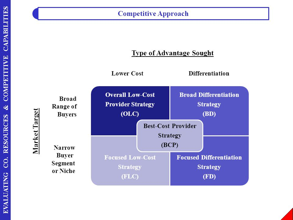 EVALUATING CO. RESOURCES & COMPETITIVE CAPABILITIES Market Target Type of Advantage Sought Lower CostDifferentiation Broad Range of Buyers Narrow Buye