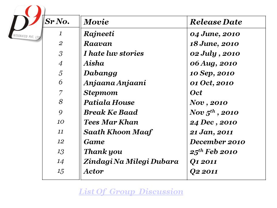 Rajneeti List Of Group Discusstion