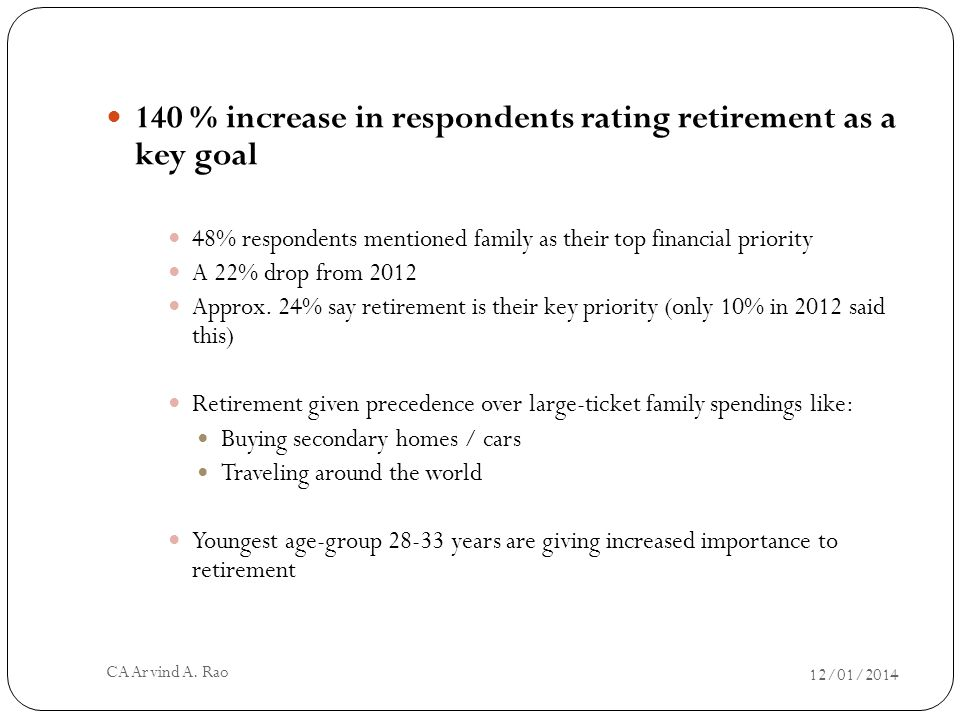 140 % increase in respondents rating retirement as a key goal 48% respondents mentioned family as their top financial priority A 22% drop from 2012 Approx.
