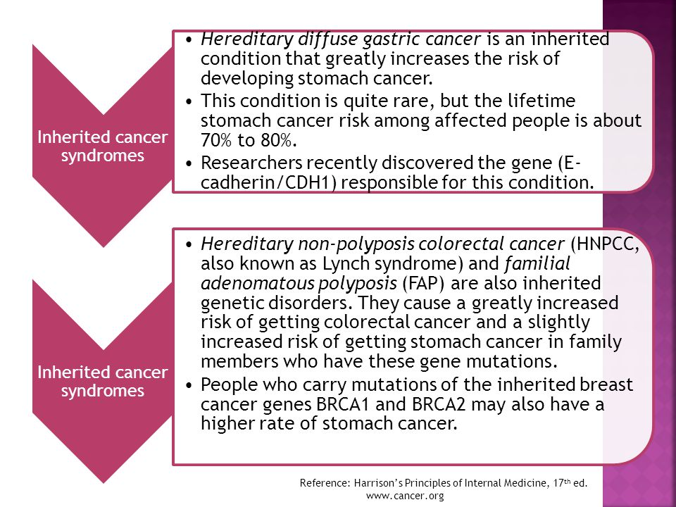 Inherited cancer syndromes Hereditary diffuse gastric cancer is an inherited condition that greatly increases the risk of developing stomach cancer. T