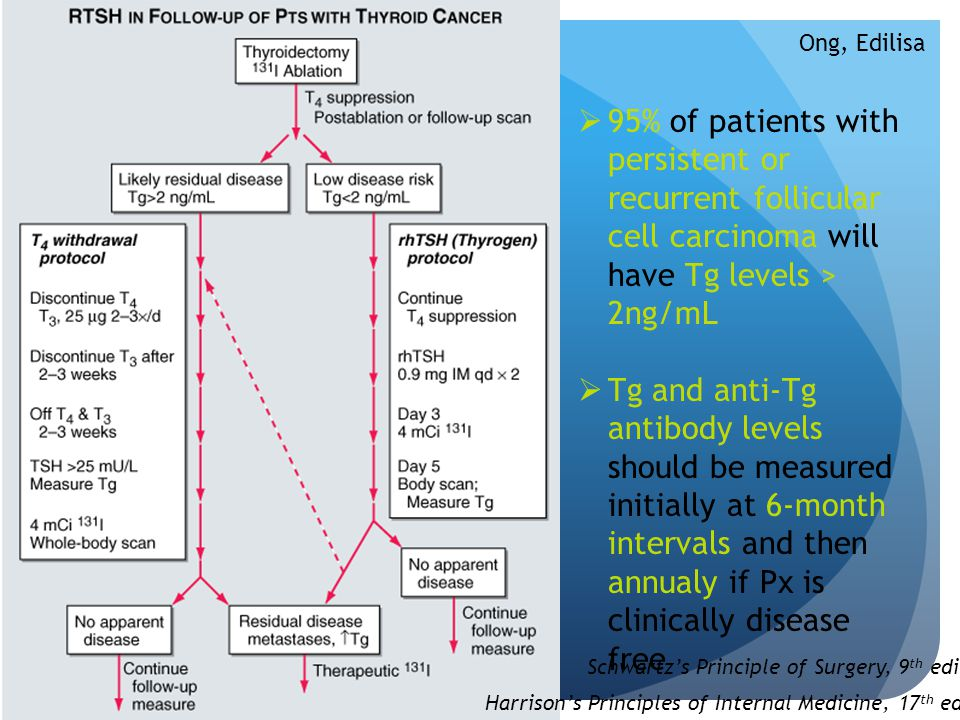  95% of patients with persistent or recurrent follicular cell carcinoma will have Tg levels > 2ng/mL  Tg and anti-Tg antibody levels should be measu