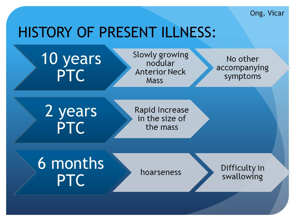 10 years PTC Slowly growing nodular Anterior Neck Mass No other accompanying symptoms 2 years PTC Rapid Increase in the size of the mass 6 months PTC