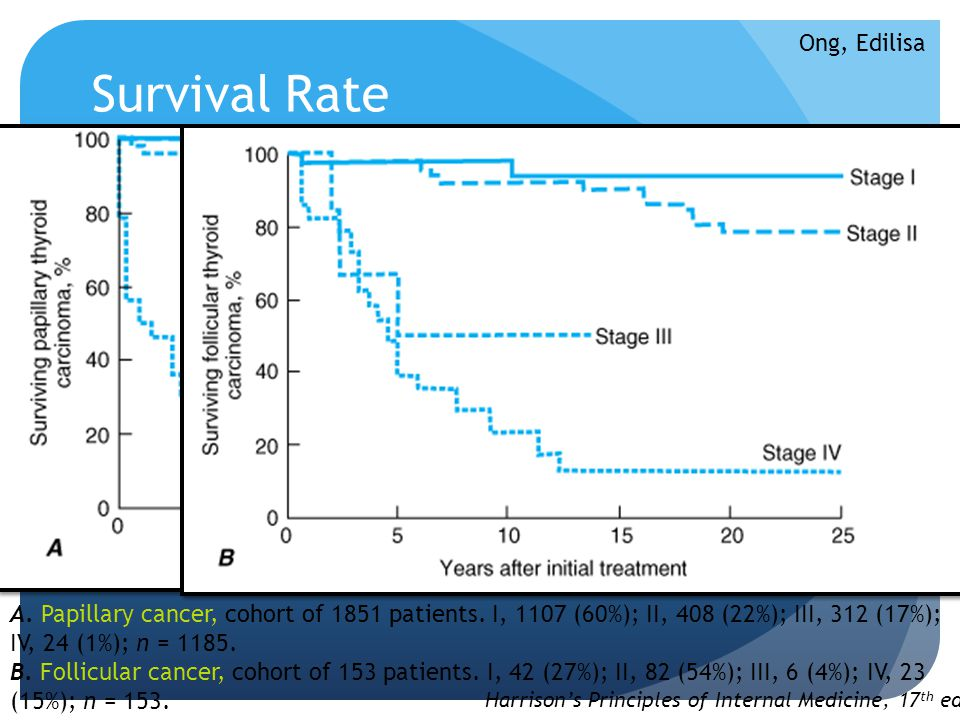 Survival Rate A. Papillary cancer, cohort of 1851 patients. I, 1107 (60%); II, 408 (22%); III, 312 (17%); IV, 24 (1%); n = 1185. B. Follicular cancer,