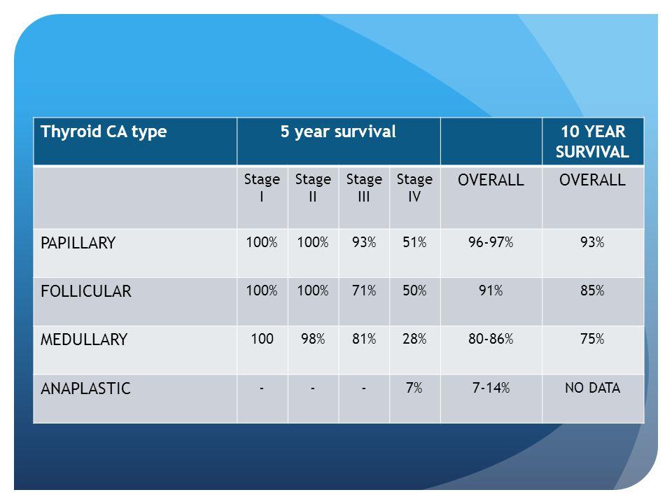 Thyroid CA type5 year survival10 YEAR SURVIVAL Stage I Stage II Stage III Stage IV OVERALL PAPILLARY 100% 93%51%96-97%93% FOLLICULAR 100% 71%50%91%85%