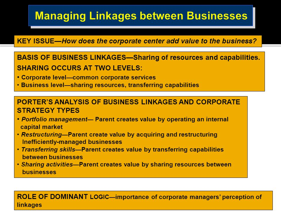 KEY ISSUE—How does the corporate center add value to the business? BASIS OF BUSINESS LINKAGES—Sharing of resources and capabilities. SHARING OCCURS AT