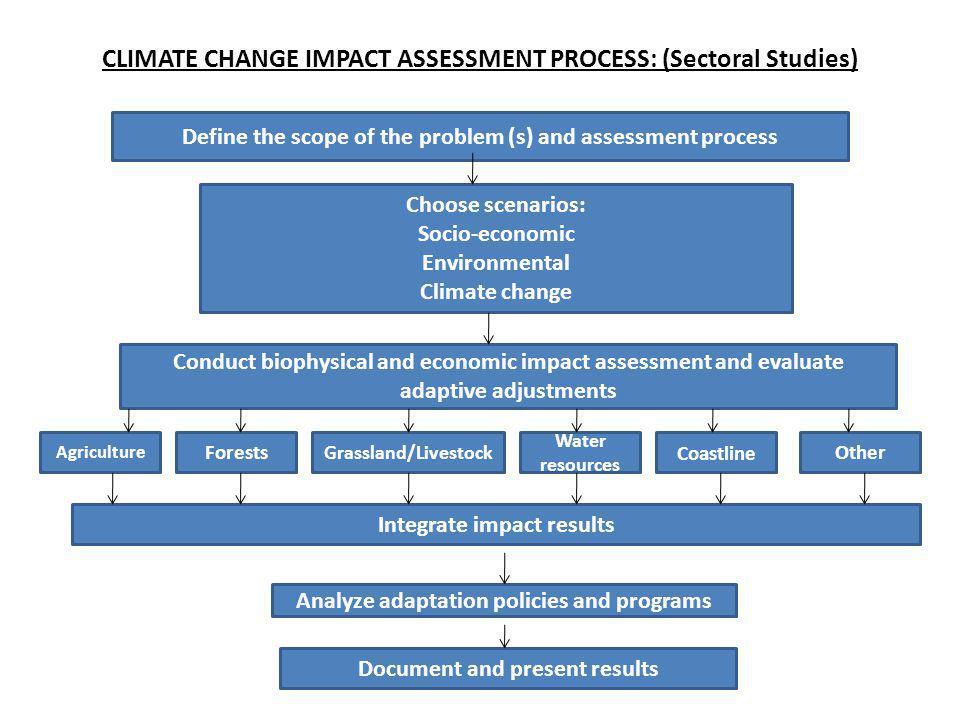 CLIMATE CHANGE IMPACT ASSESSMENT PROCESS: (Sectoral Studies) Choose scenarios: Socio-economic Environmental Climate change Define the scope of the pro