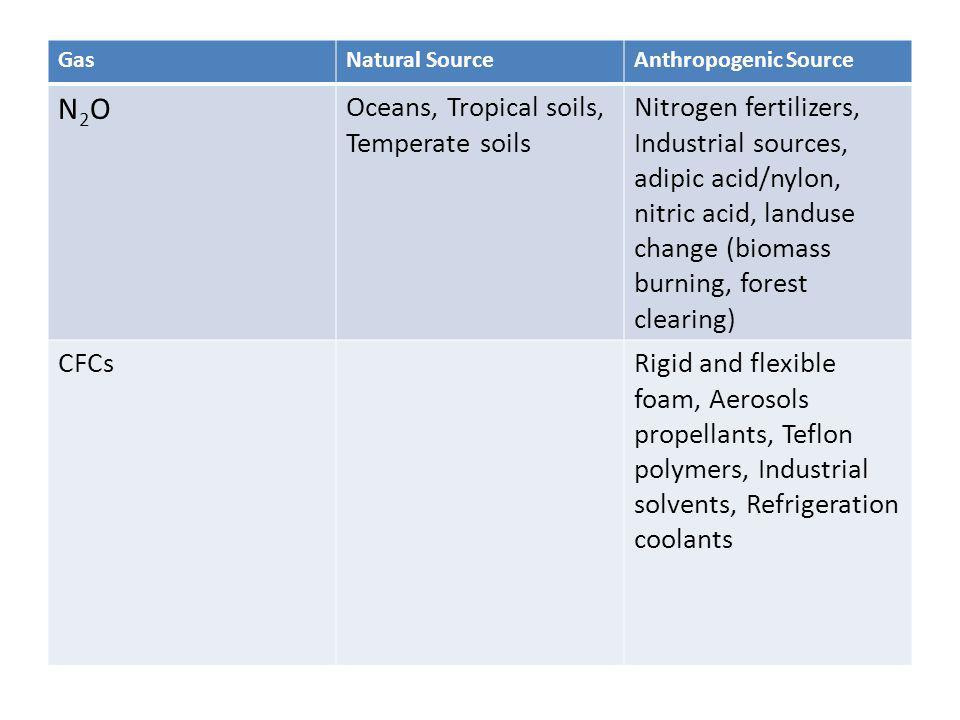 GasNatural SourceAnthropogenic Source N2ON2O Oceans, Tropical soils, Temperate soils Nitrogen fertilizers, Industrial sources, adipic acid/nylon, nitr