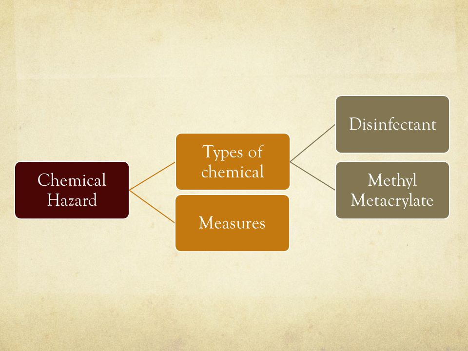 Types of chemical Disinfectant Methyl Metacrylate Measures
