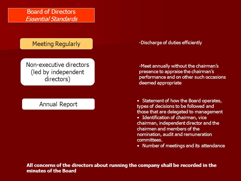 Constitution of an effective Board Composition At least 5 but not more than 15 members elected by shareholders 2 independent directors in the Board Balance of executives and non executives No individual or small group of individuals can dominate the Board's decision making.