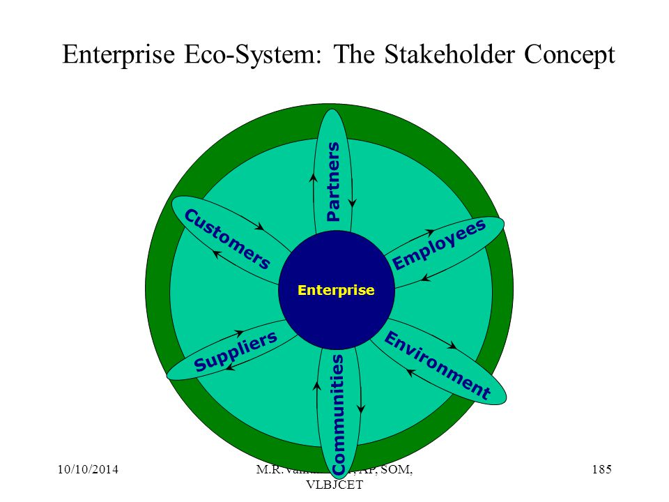 10/10/2014M.R.Vanithamani, AP, SOM, VLBJCET 184 Stakeholder Management Stakeholders are those parties impacted by the company and upon whom its ultimate success depends Major stakeholders in addition to investors:  Employees  Customers  Business partners  Communities  Environment