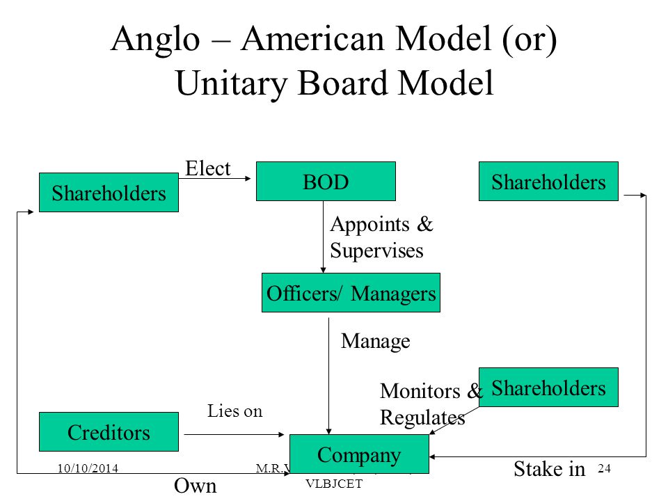 10/10/2014M.R.Vanithamani, AP, SOM, VLBJCET 23 CG Systems / Models 1.Anglo – American Model (or) Unitary Board Model (or) Anglo- Saxon Approach 2.German Model (or) Toe-tier Board Model (or) Continental European Approach 3.Japanese model (or) Business Network Model 4.Indian Model