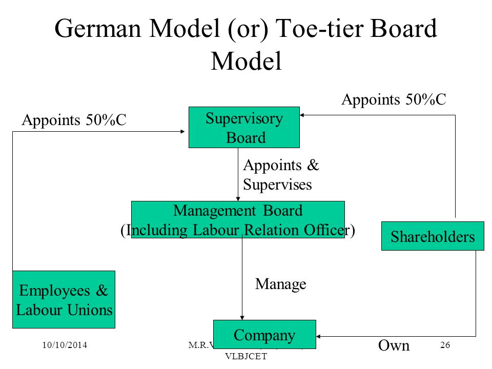 10/10/2014M.R.Vanithamani, AP, SOM, VLBJCET 25 Anglo – American Model (or) Unitary Board Model Ownership is equally divided between individual & institutional stakeholders.