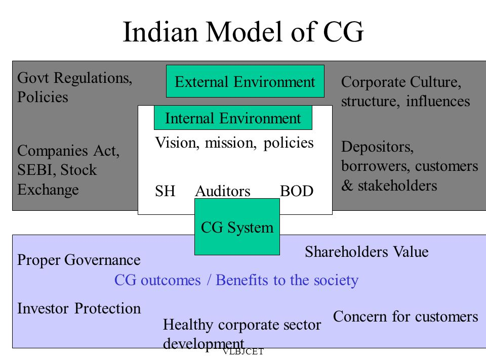 10/10/2014M.R.Vanithamani, AP, SOM, VLBJCET 41 Japanese model (or) Business Network Model Boards tends to be large Power is based on the relationship between the top management and the network Lending banks are given a role in CG The main bankers & shareholders together appoints BODs President consults supervisory board & excutive management.