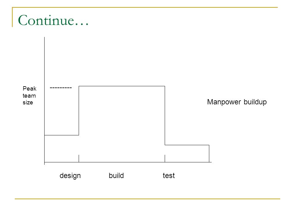 Continue… designtestbuild --------- Peak team size Manpower buildup