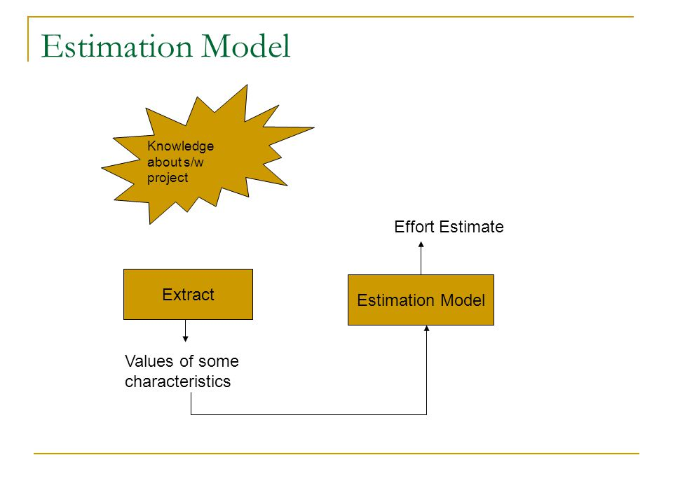 Estimation Model Extract Estimation Model Knowledge about s/w project Values of some characteristics Effort Estimate