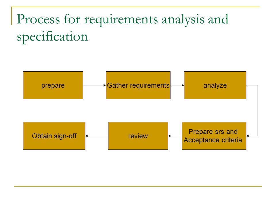 Requirement specification It includes planning, elicitation and analysis activities.