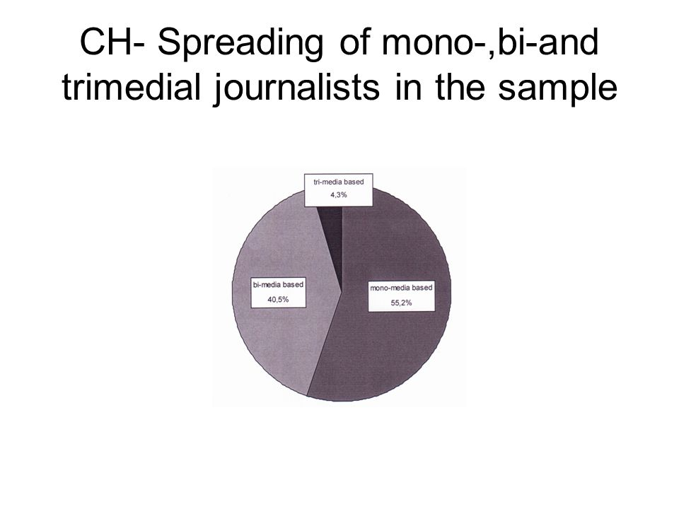 CH- Spreading of mono-,bi-and trimedial journalists in the sample