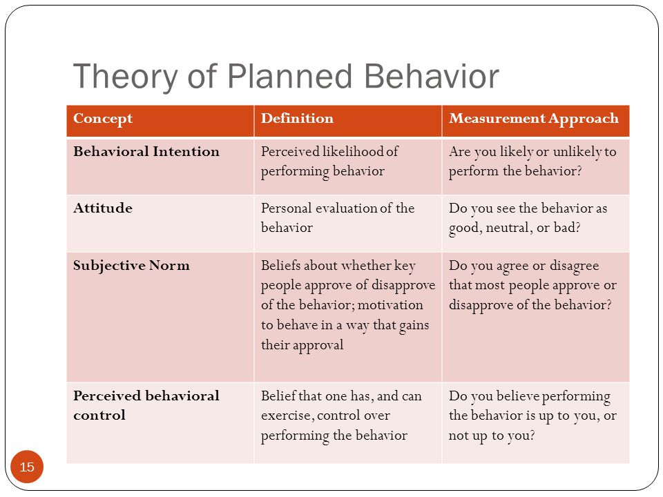 Theory of Planned Behavior 15 ConceptDefinitionMeasurement Approach Behavioral IntentionPerceived likelihood of performing behavior Are you likely or