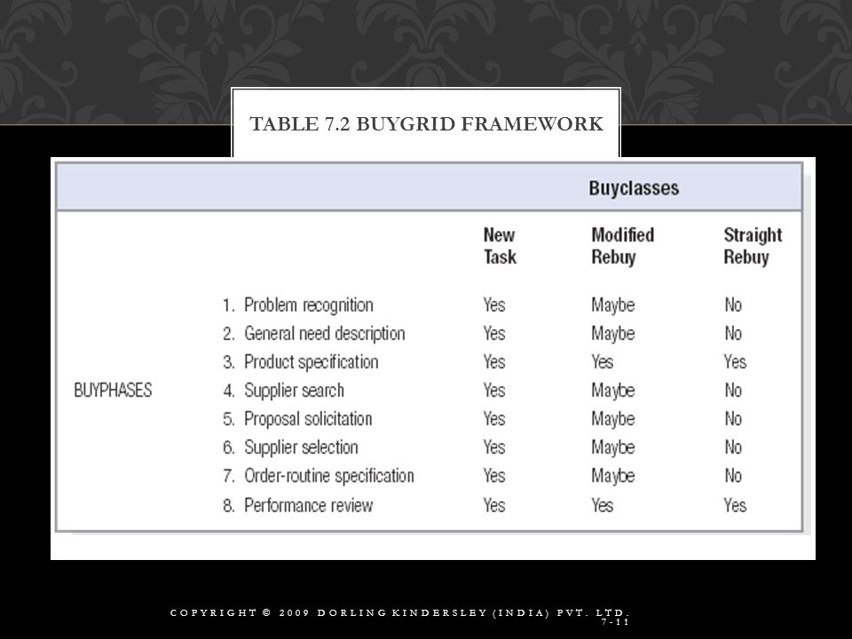 TABLE 7.2 BUYGRID FRAMEWORK COPYRIGHT © 2009 DORLING KINDERSLEY (INDIA) PVT. LTD. 7-11