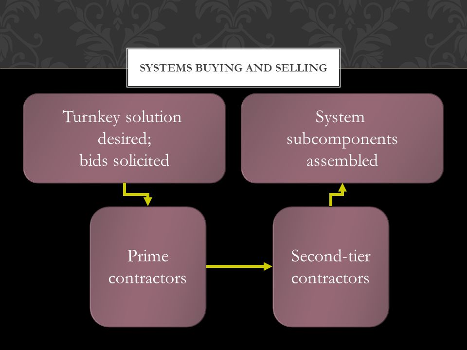 SYSTEMS BUYING AND SELLING Turnkey solution desired; bids solicited Turnkey solution desired; bids solicited Prime contractors Prime contractors Second-tier contractors Second-tier contractors System subcomponents assembled System subcomponents assembled