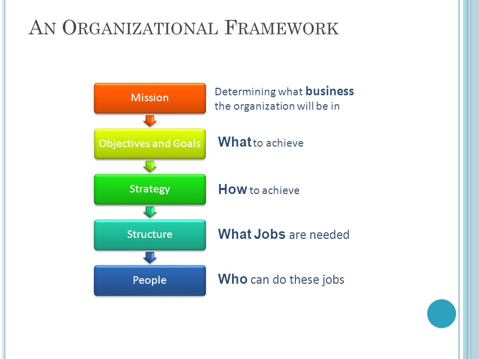 A N O RGANIZATIONAL F RAMEWORK MissionObjectives and GoalsStrategyStructurePeople Determining what business the organization will be in What to achieve How to achieve What Jobs are needed Who can do these jobs