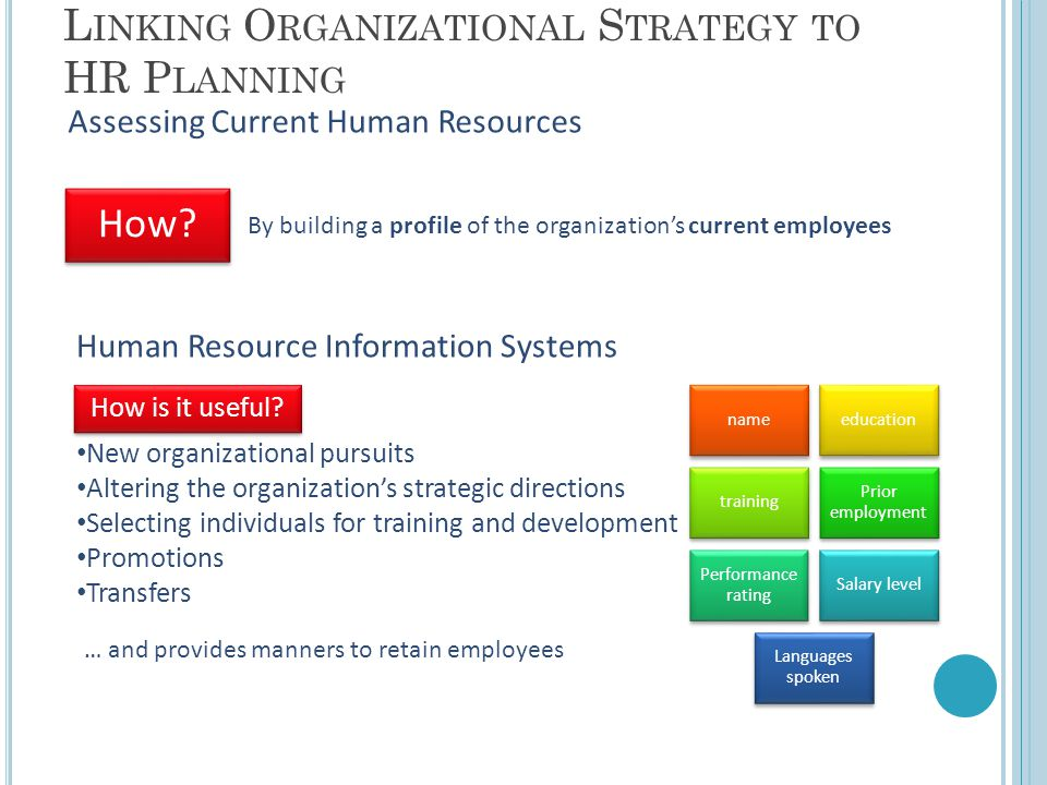 L INKING O RGANIZATIONAL S TRATEGY TO HR P LANNING Assessing Current Human Resources How.