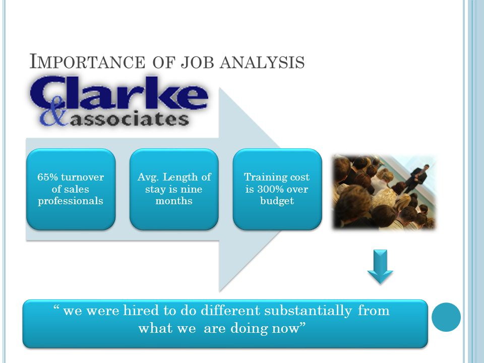 I MPORTANCE OF JOB ANALYSIS 65% turnover of sales professionals Avg.