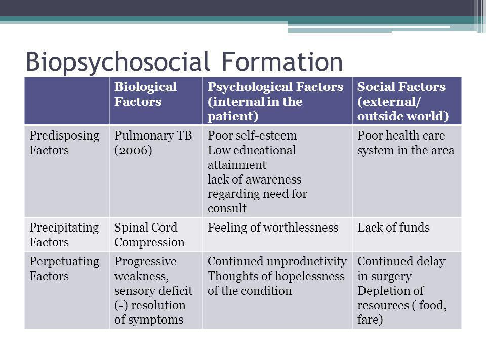Biopsychosocial Formation Biological Factors Psychological Factors (internal in the patient) Social Factors (external/ outside world) Predisposing Factors Pulmonary TB (2006) Poor self-esteem Low educational attainment lack of awareness regarding need for consult Poor health care system in the area Precipitating Factors Spinal Cord Compression Feeling of worthlessnessLack of funds Perpetuating Factors Progressive weakness, sensory deficit (-) resolution of symptoms Continued unproductivity Thoughts of hopelessness of the condition Continued delay in surgery Depletion of resources ( food, fare)