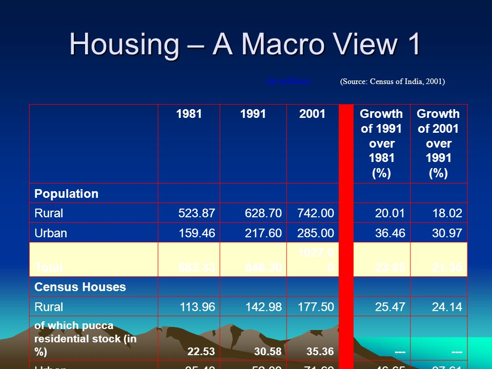 Housing – A Macro View 1 198119912001 Growth of 1991 over 1981 (%) Growth of 2001 over 1991 (%) Population Rural523.87628.70742.00 20.0118.02 Urban159