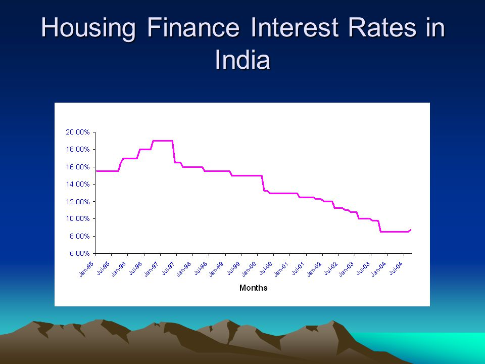 Characteristics of housing finance Long term finance with repayments spread over 15-20 years Most of the people prefer loan at fixed interest rate.