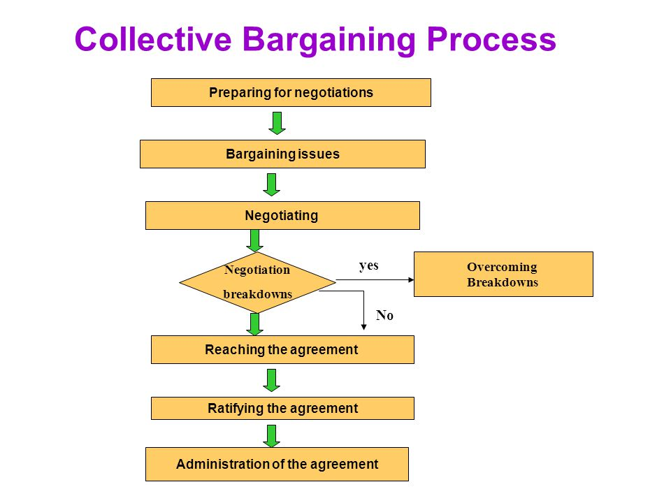 Collective Bargaining Process Preparing for negotiations Administration of the agreement Overcoming Breakdowns Bargaining issues Negotiating Reaching the agreement Ratifying the agreement Negotiation breakdowns yes No