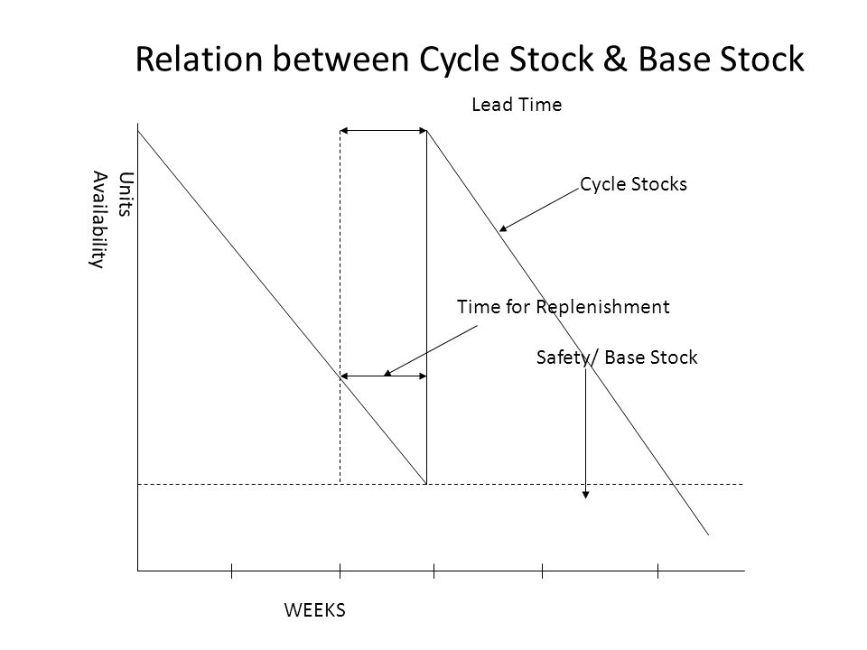 Relation between Cycle Stock & Base Stock Units Availability WEEKS Cycle Stocks Safety/ Base Stock Lead Time Time for Replenishment