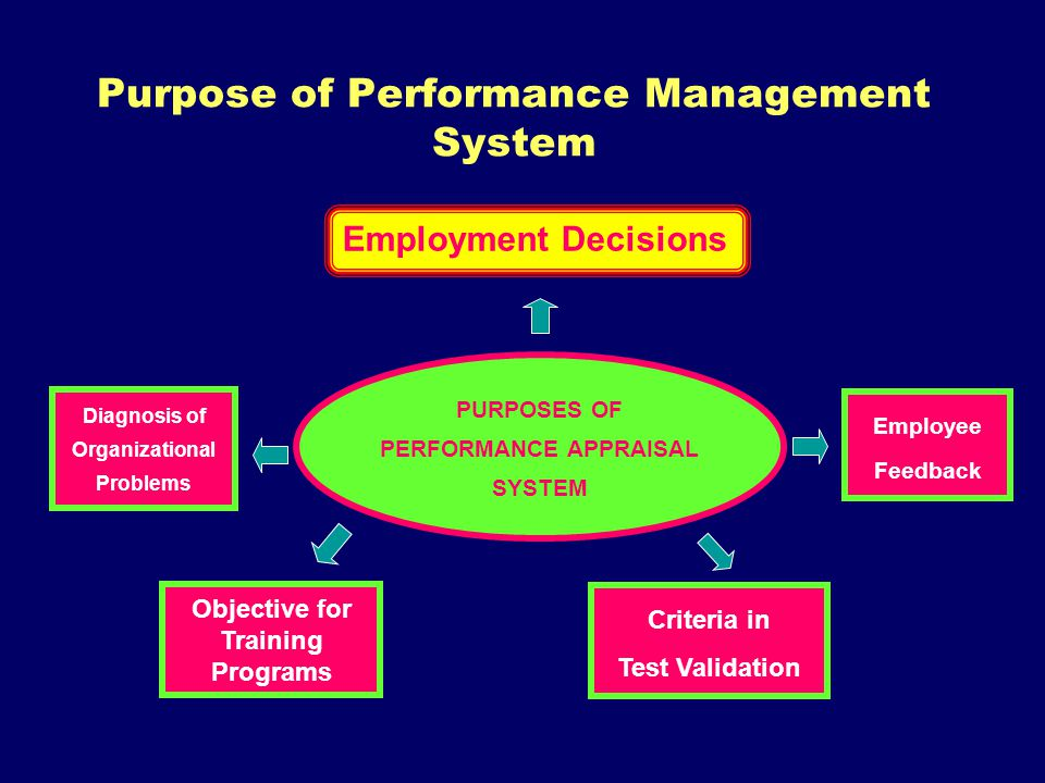 Purpose of Performance Management System Employment Decisions PURPOSES OF PERFORMANCE APPRAISAL SYSTEM Diagnosis of Organizational Problems Employee F