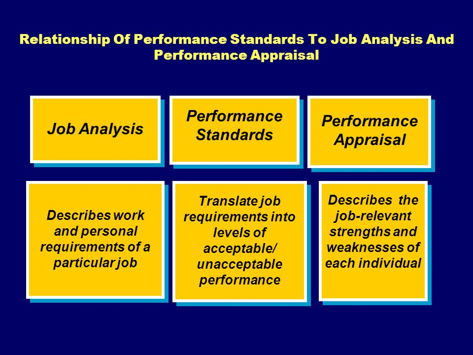 Relationship Of Performance Standards To Job Analysis And Performance Appraisal Job Analysis Performance Standards Performance Standards Performance A