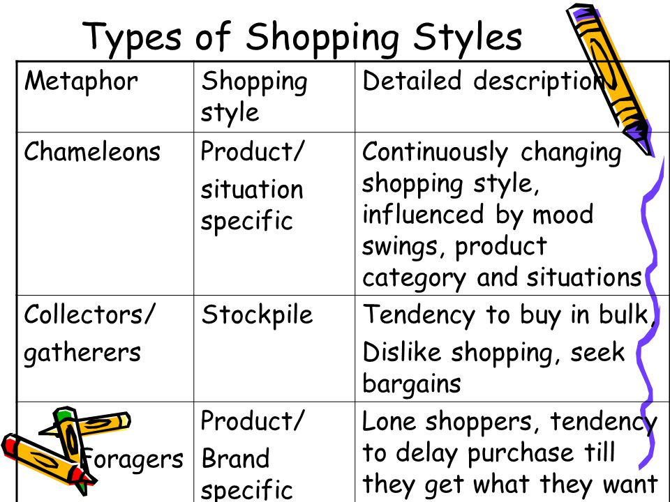 Types of Shopping Styles MetaphorShopping style Detailed description ChameleonsProduct/ situation specific Continuously changing shopping style, influenced by mood swings, product category and situations Collectors/ gatherers StockpileTendency to buy in bulk, Dislike shopping, seek bargains Foragers Product/ Brand specific Lone shoppers, tendency to delay purchase till they get what they want