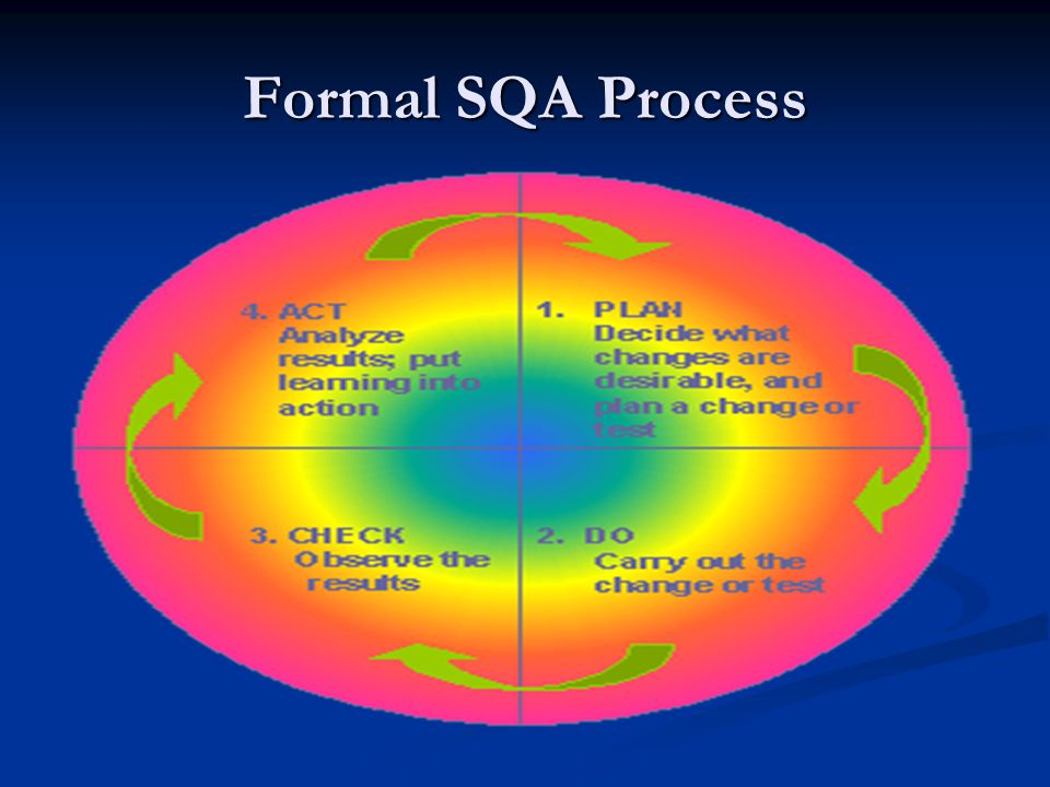 Formal SQA Process