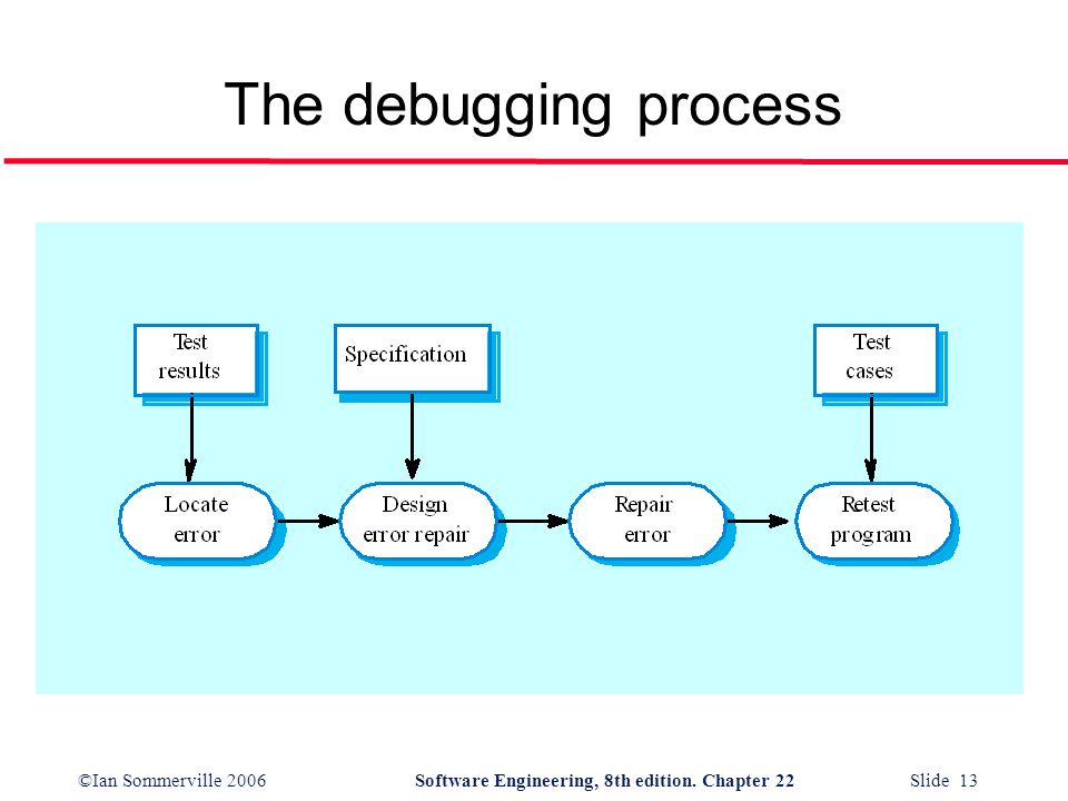 ©Ian Sommerville 2006Software Engineering, 8th edition. Chapter 22 Slide 13 The debugging process
