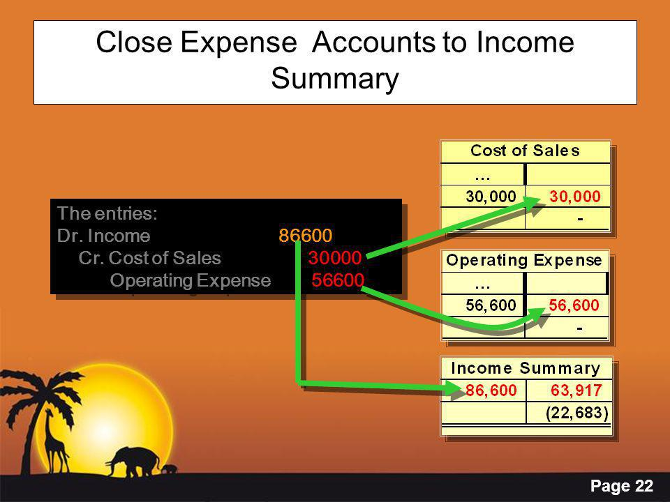 Page 22 Close Expense Accounts to Income Summary The entries: Dr. Income 86600 Cr. Cost of Sales 30000 Operating Expense 56600 The entries: Dr. Income