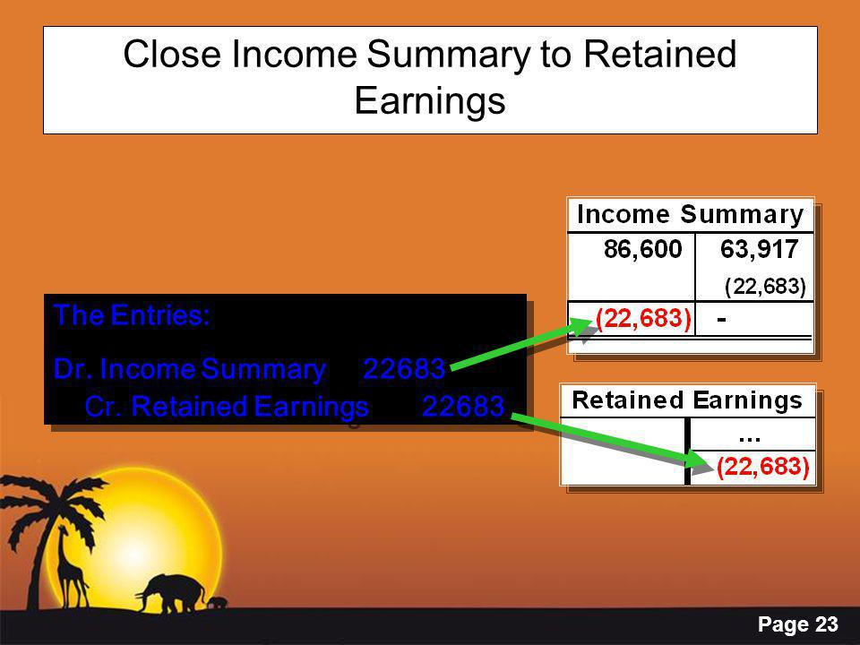 Page 23 Close Income Summary to Retained Earnings The Entries: Dr.