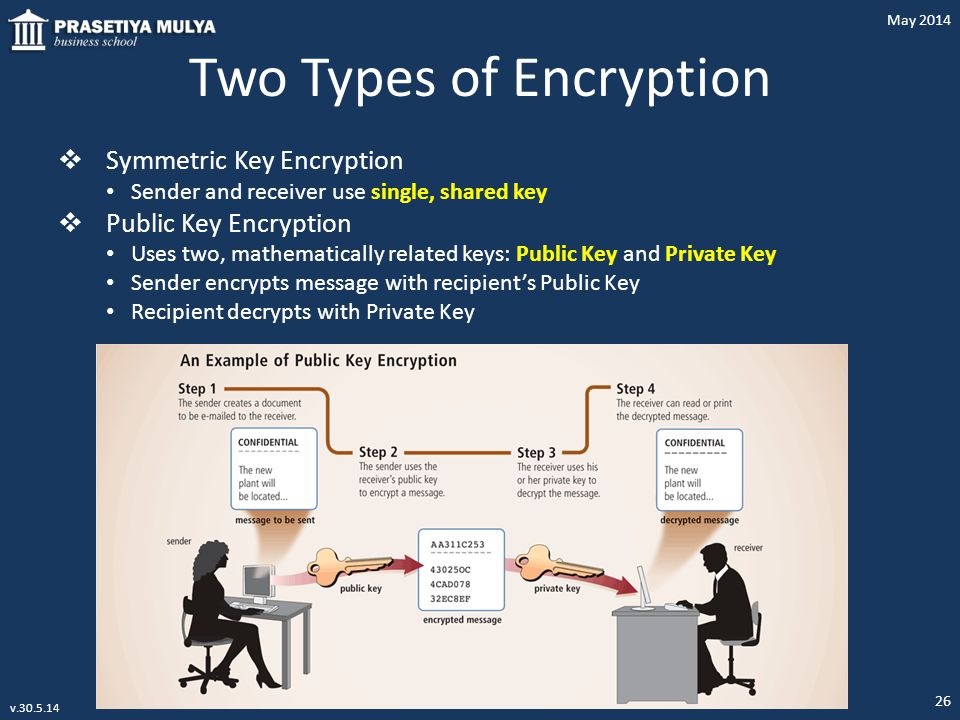 Two Types of Encryption  Symmetric Key Encryption Sender and receiver use single, shared key  Public Key Encryption Uses two, mathematically related