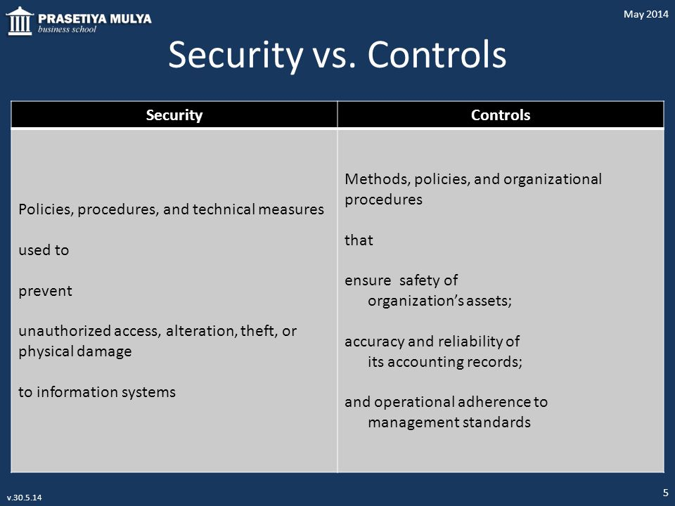 Security vs. Controls SecurityControls Policies, procedures, and technical measures used to prevent unauthorized access, alteration, theft, or physica