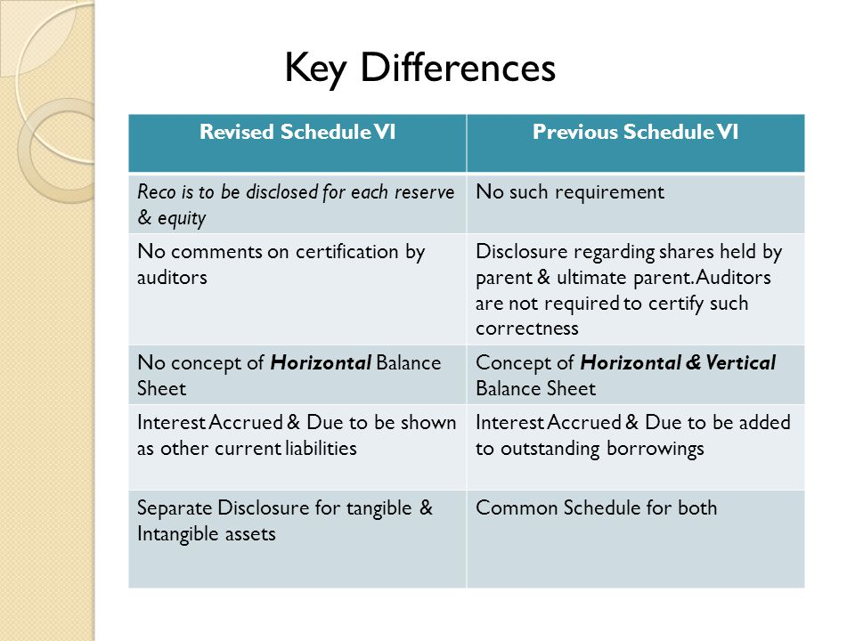 Revised Schedule VIPrevious Schedule VI Reco is to be disclosed for each reserve & equity No such requirement No comments on certification by auditors