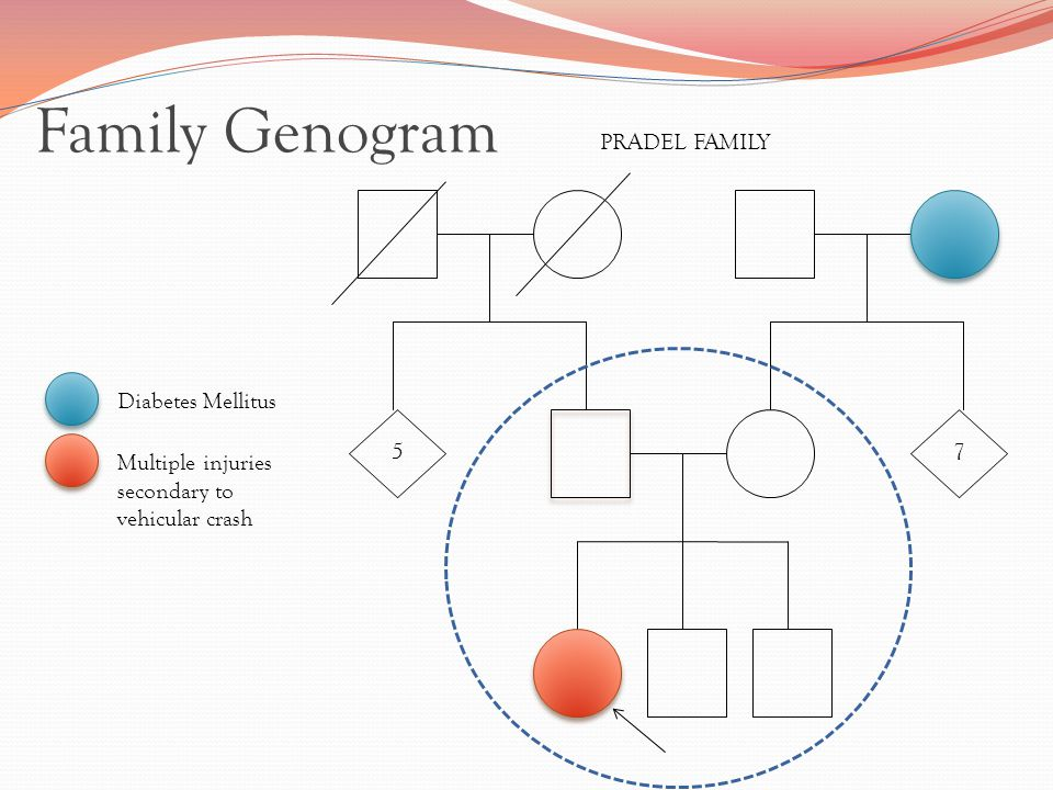 5 7 Diabetes Mellitus PRADEL FAMILY Multiple injuries secondary to vehicular crash Family Genogram