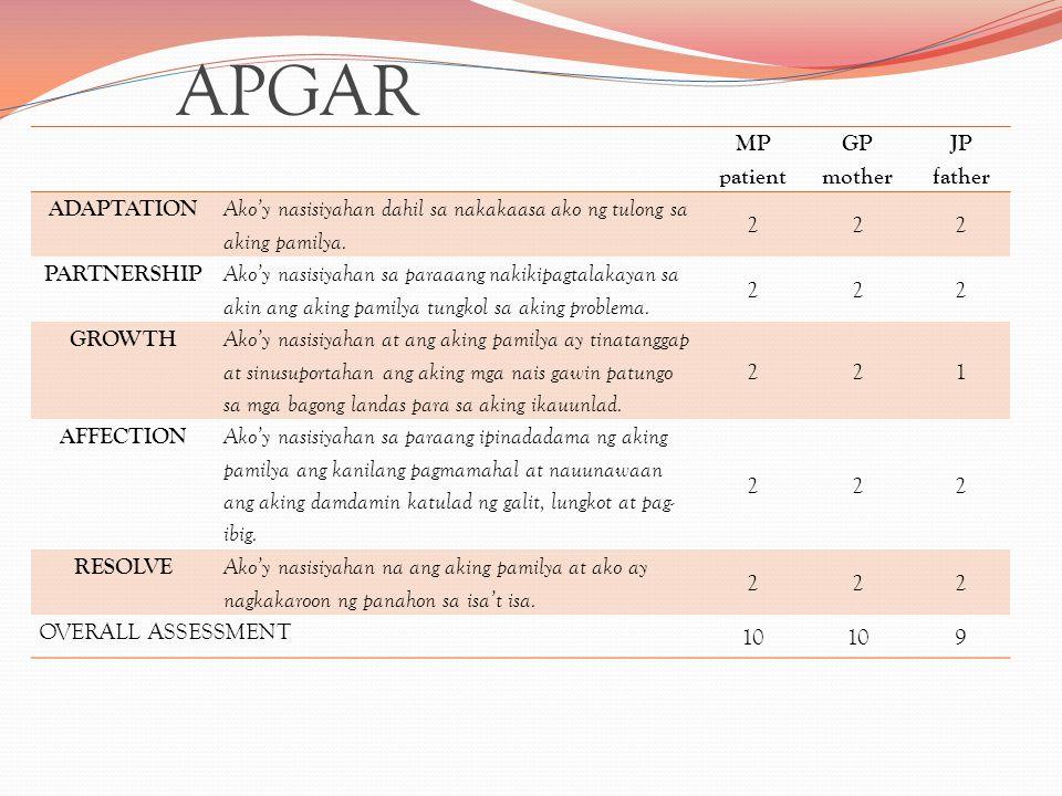 APGAR MP patient GP mother JP father ADAPTATION Ako'y nasisiyahan dahil sa nakakaasa ako ng tulong sa aking pamilya.