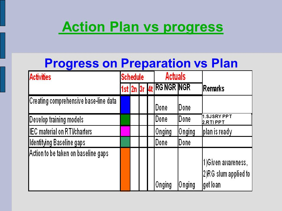 Progress on Preparation vs Plan Action Plan vs progress 1.SJSRY PPT 2.RTI PPT