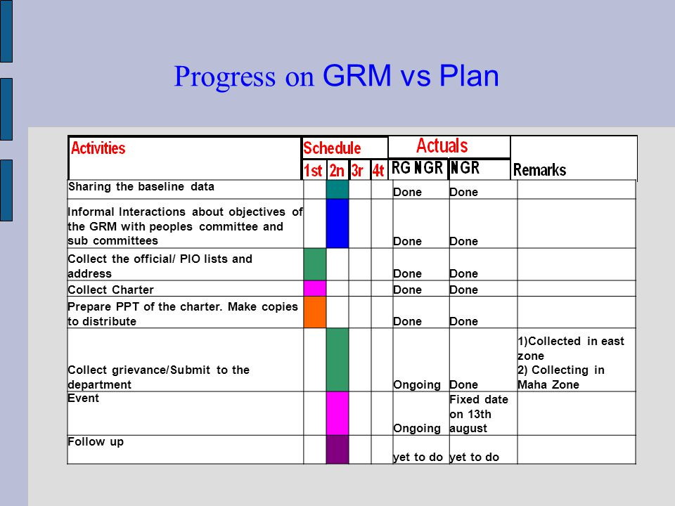 Progress on GRM vs Plan Sharing the baseline data Done Informal Interactions about objectives of the GRM with peoples committee and sub committees Done Collect the official/ PIO lists and address Done Collect Charter Done Prepare PPT of the charter.