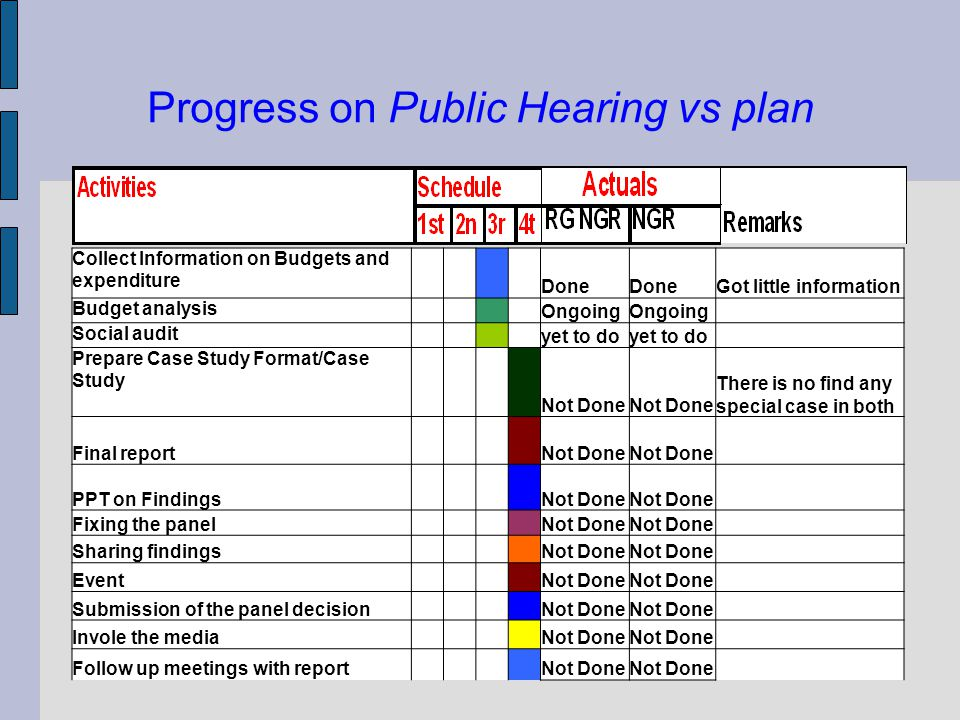 Progress on Public Hearing vs plan Collect Information on Budgets and expenditure Done Got little information Budget analysis Ongoing Social audit yet to do Prepare Case Study Format/Case Study Not Done There is no find any special case in both Final report Not Done PPT on Findings Not Done Fixing the panel Not Done Sharing findings Not Done Event Not Done Submission of the panel decision Not Done Invole the media Not Done Follow up meetings with report Not Done
