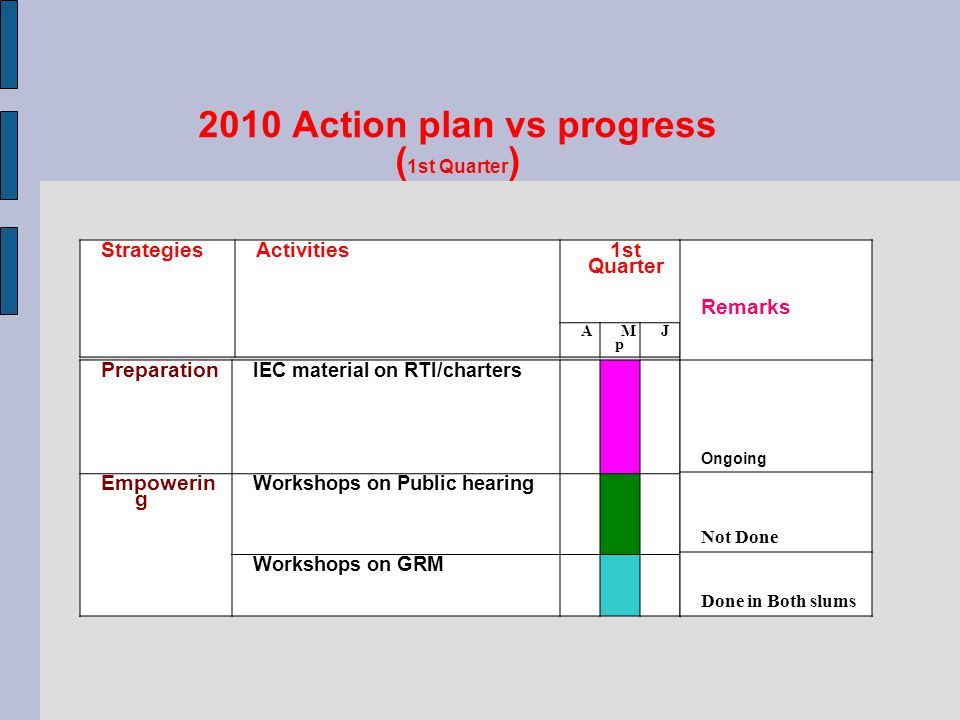 2010 Action plan vs progress (1st Quarter) GRMSharing the baseline data Informal Interactions about objectives of the GRM with peoples committee and sub committees Collect the official/ PIO lists and address Collect Charter Prepare PPT of the charter.