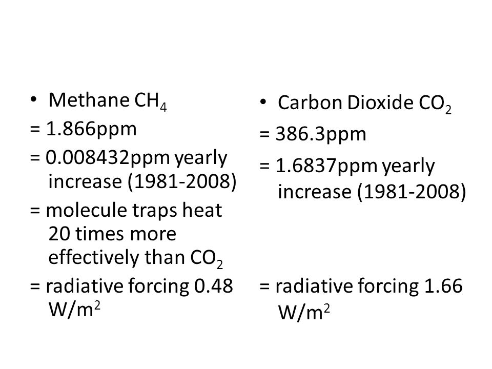 Methane CH 4 = 1.866ppm = 0.008432ppm yearly increase (1981-2008) = molecule traps heat 20 times more effectively than CO 2 = radiative forcing 0.48 W/m 2 Carbon Dioxide CO 2 = 386.3ppm = 1.6837ppm yearly increase (1981-2008) = radiative forcing 1.66 W/m 2