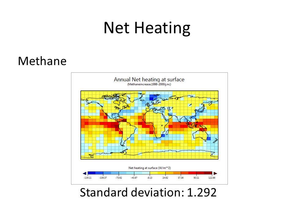 Net Heating Methane Standard deviation: 1.292